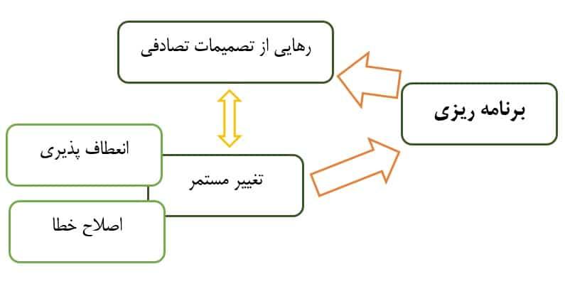 جدول برنامه ریزی مفاهیم